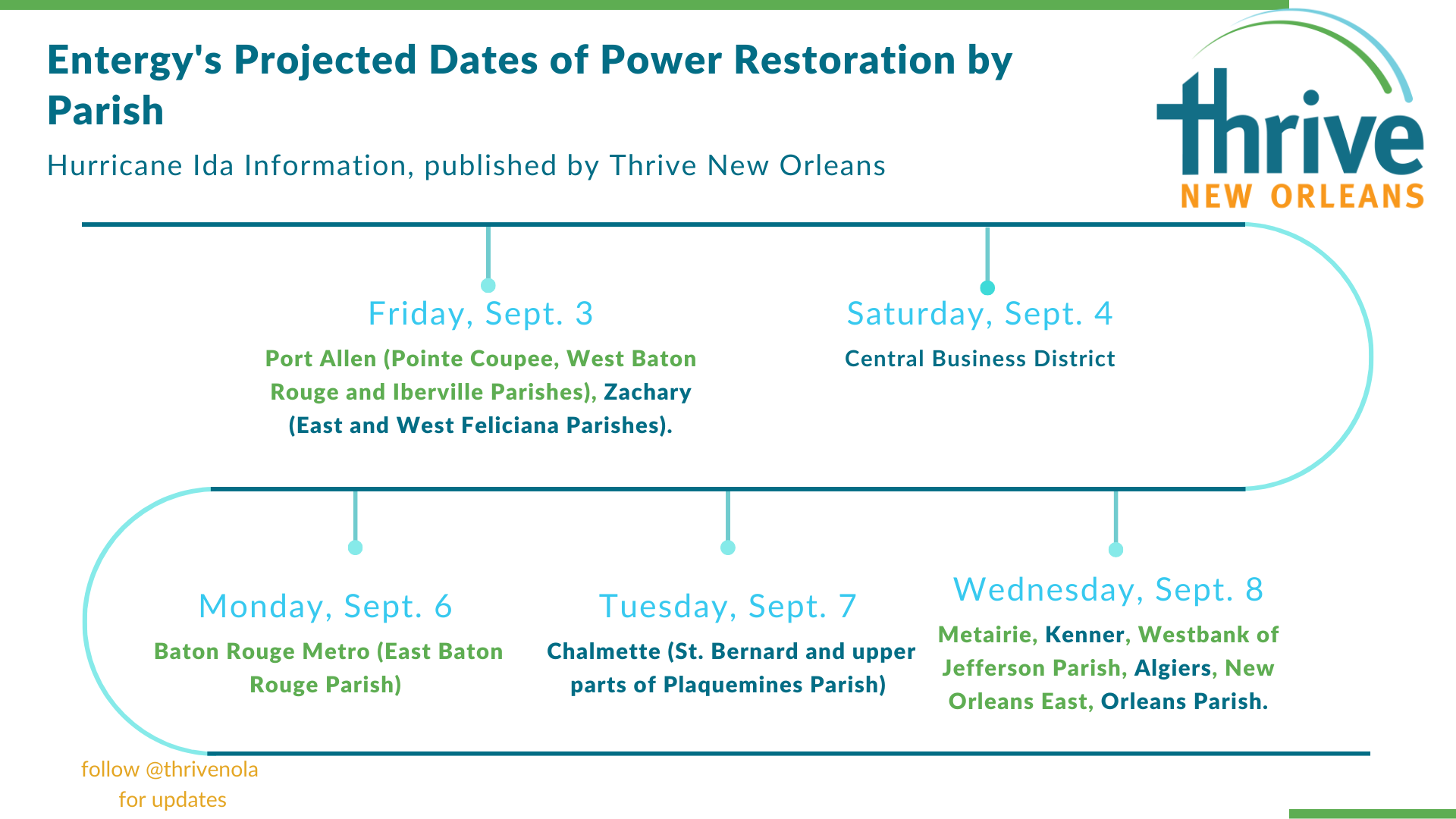 Entergy Projected Dates of Power Restoration by Parish